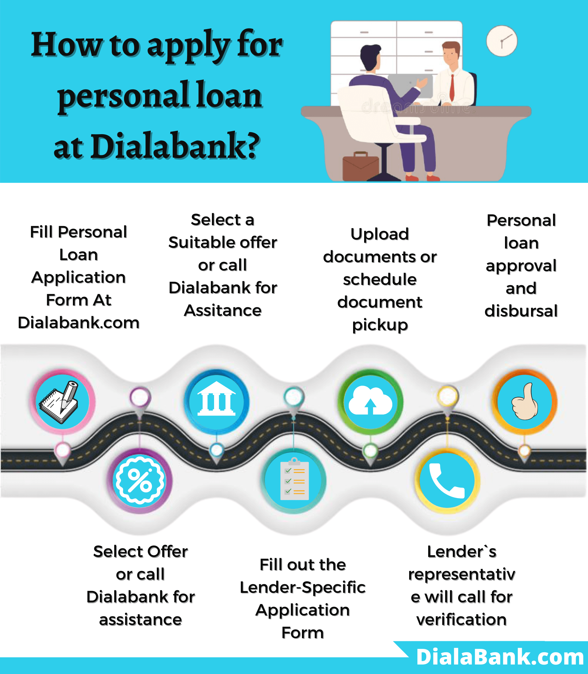 Deutsche Bank Personal Loan