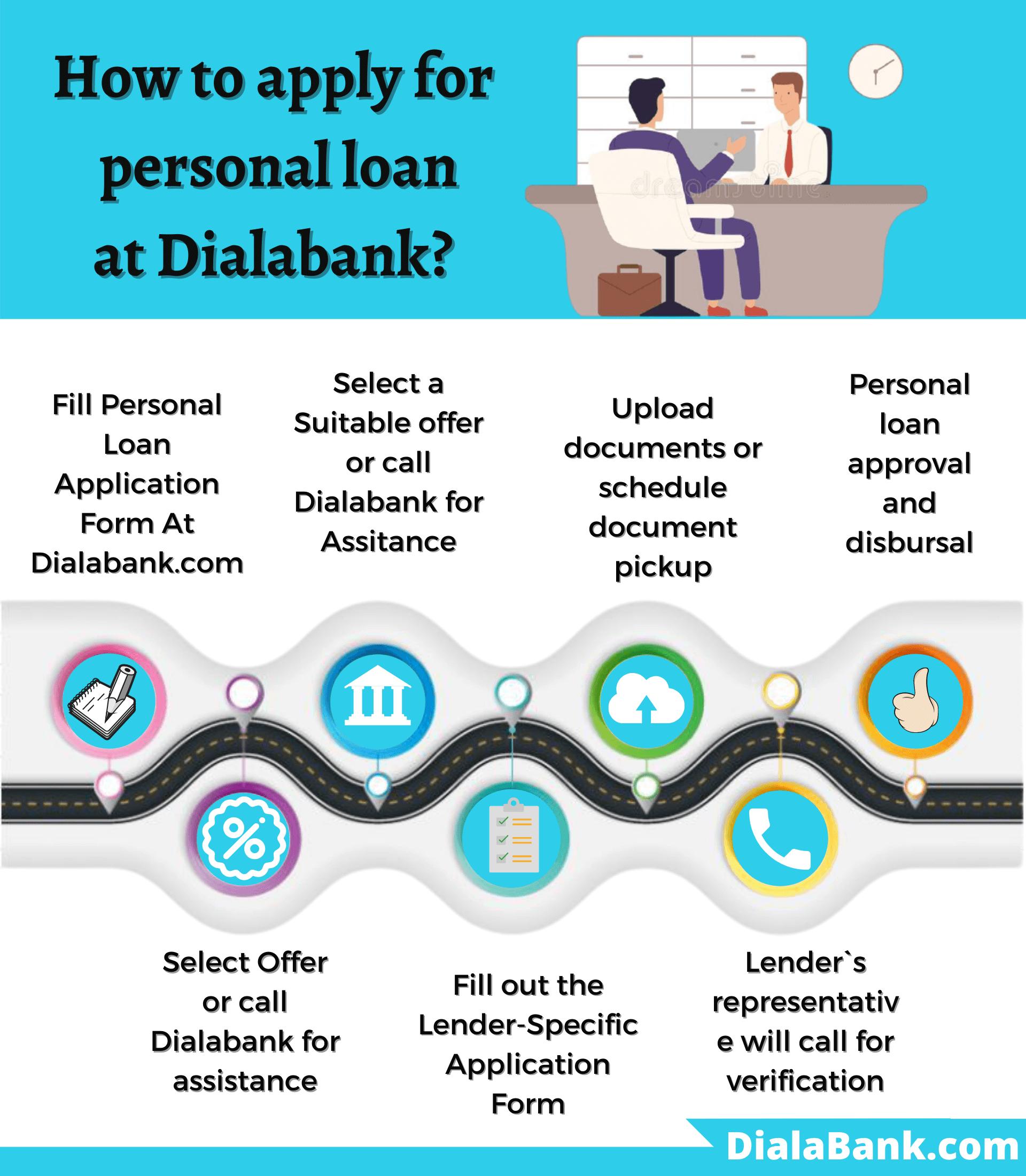 ING Vysya Bank Personal Loan