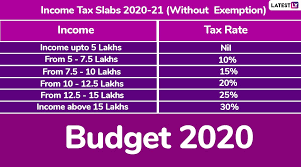 Now Save Up to Rs.36000 With New Tax Slabs of The Budget 2014-15.