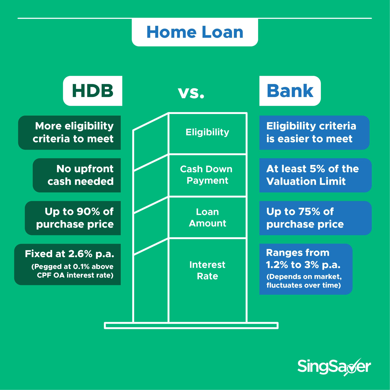 HDB bank plot loan