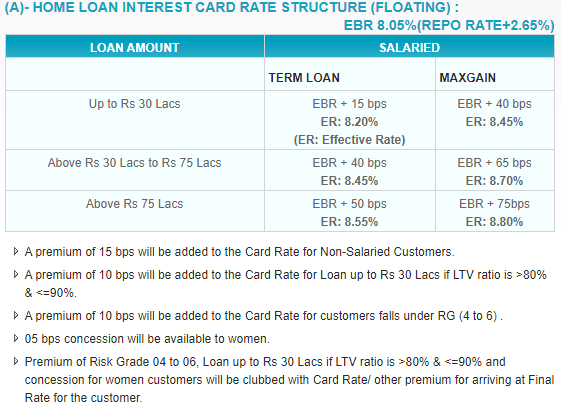 Which Is the Best External Benchmark Loan?